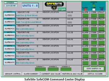 SafeSite sofware allows for hundreds of configurations and control